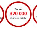 Reklama, Inzercia na portáli www.peknetelo.eu